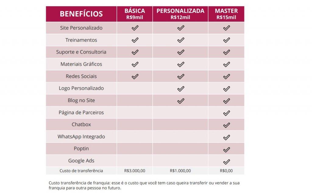Tabela apresentando todos os benefícios ofertados pela Bellaza.