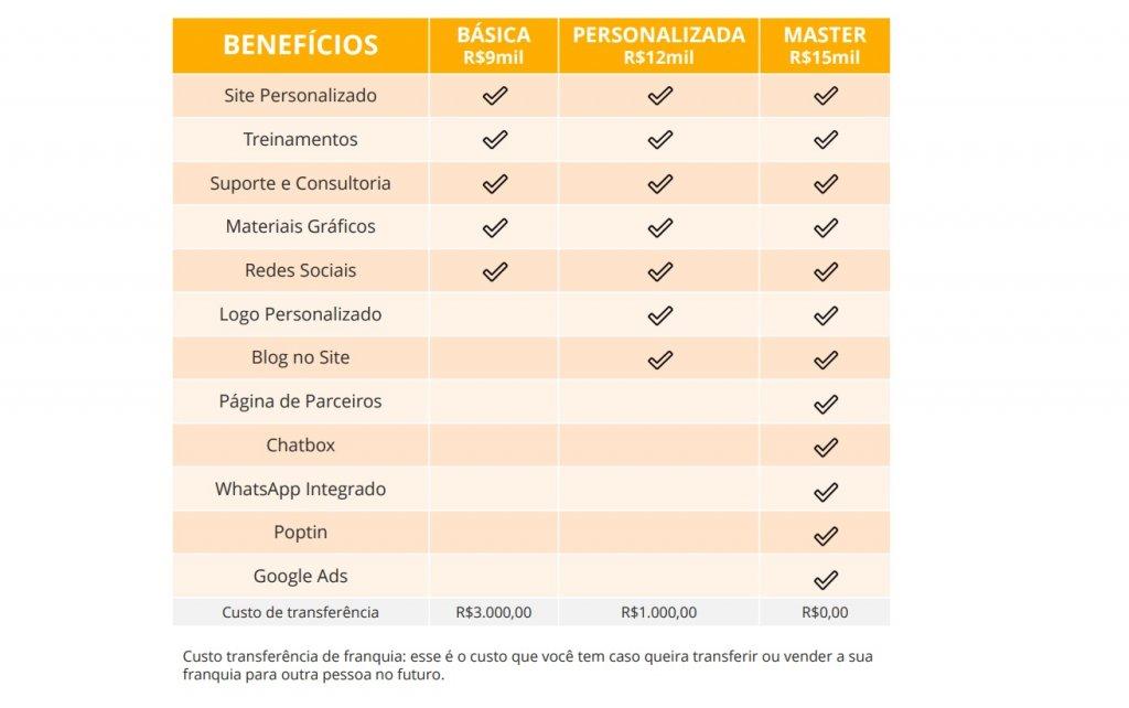 Gráfico comparativo com os benefícios de cada modelo de negócio da Mazze.